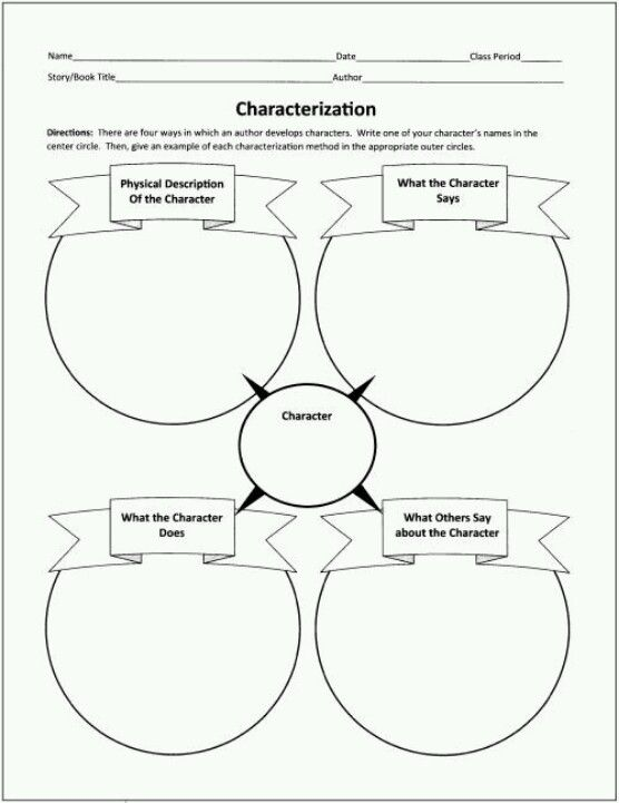how to write a characterization