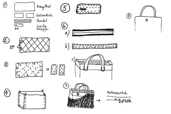 *Squeaky Swing: DIY: Wattierte Picknicktasche
