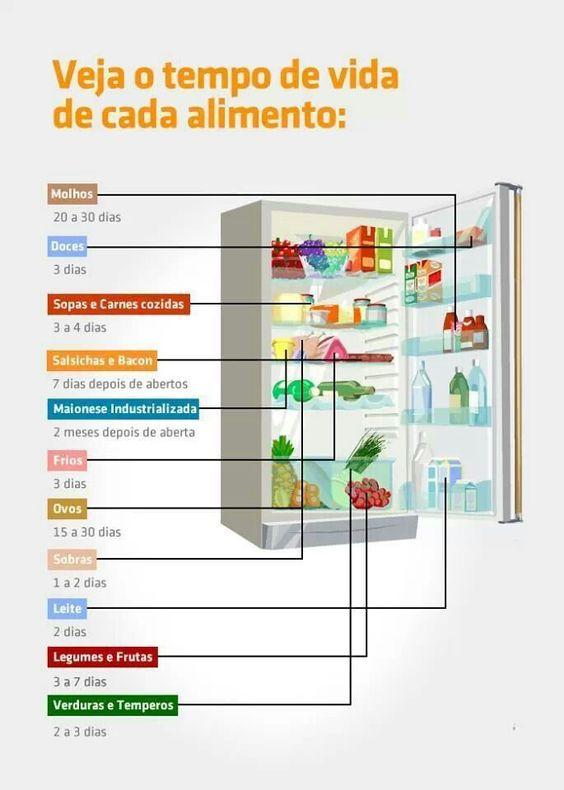 Tempo de vida dos alimentos na geladeira!
