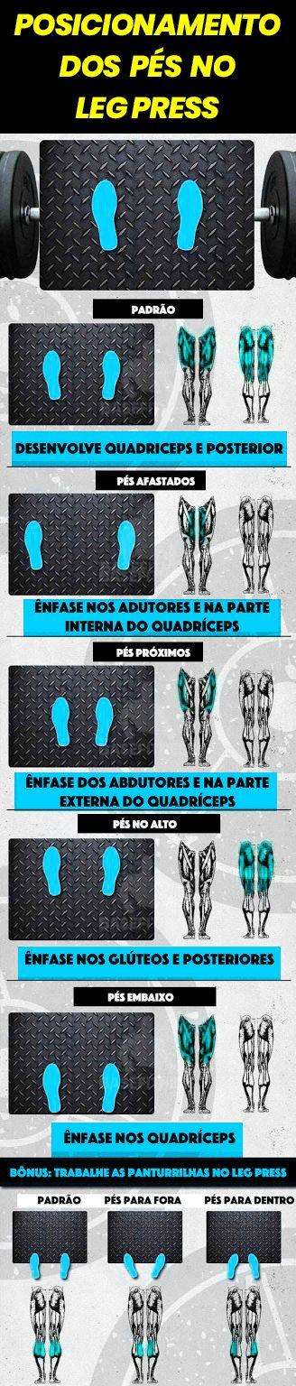 Diferença dos músculos ativados conforme o posicionamento dos pés no leg press