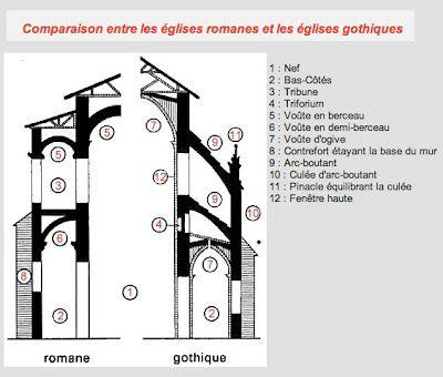 Cathédrale Romane vs Gothique