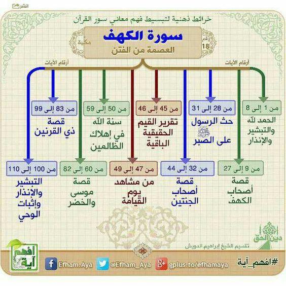 خرائط ذهنية لتبسيط فهم معاني سور القرآن الكريم F0e67d0623e92b8312f7b1db315b221d