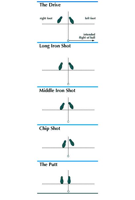 Foot Placement For Golf Swing Step By Step Guide To A