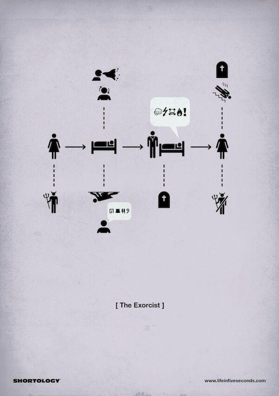História de O Exorcista