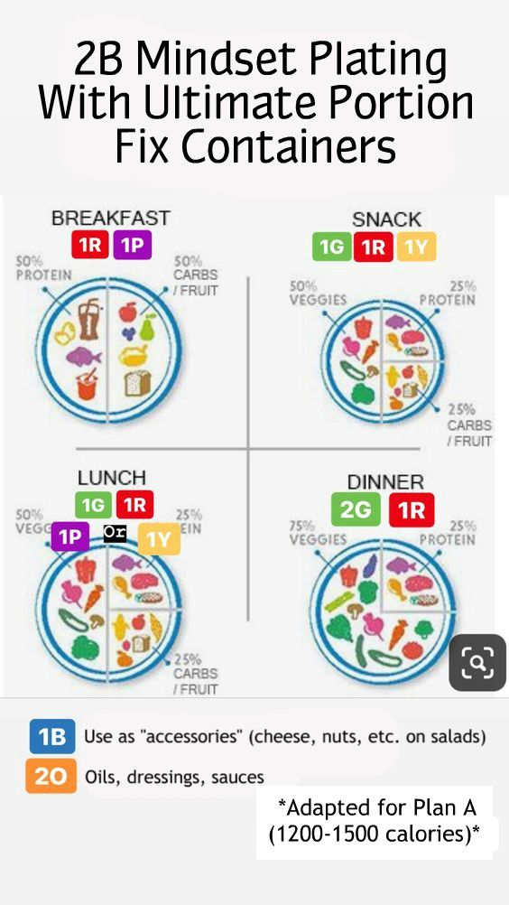 Combining 2b Mindset Upf 21 Day Fix Meal Plan 21 Day Fix 21 Day Fix Diet