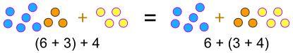 Associative property of addition