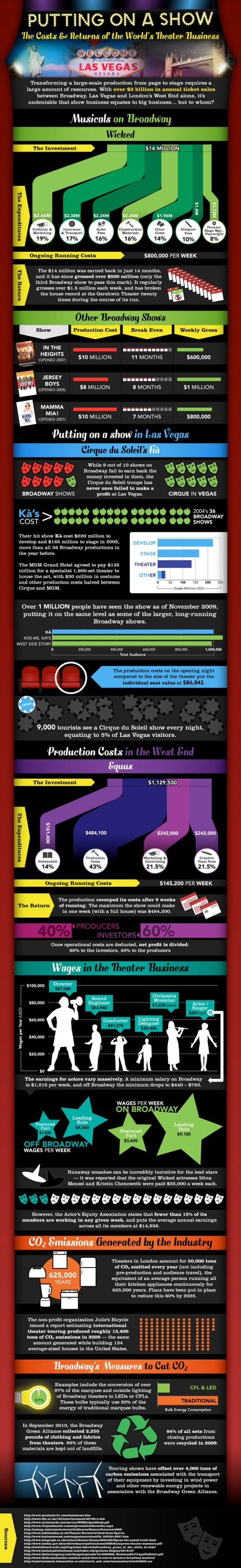 The Cost of a Musical on Broadway Infographic