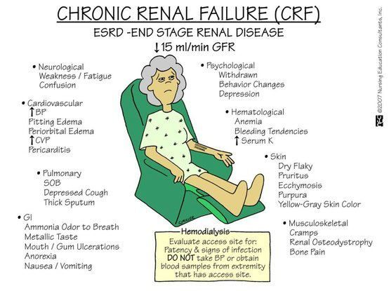 Common medical problems in chronic kidney disease patients on hemodialysis.