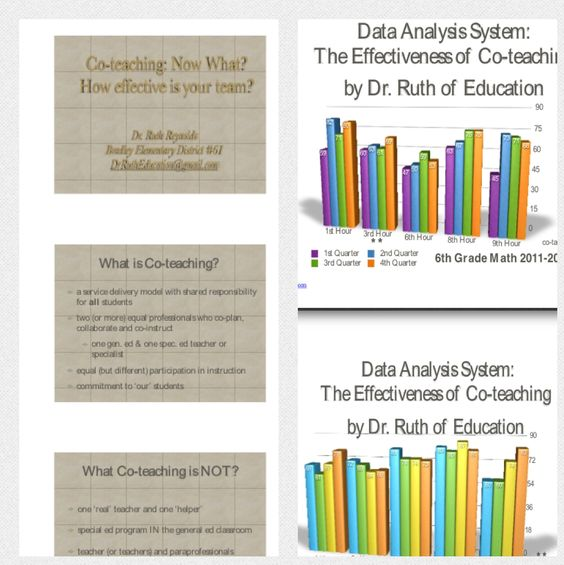 Co-Teaching, Now What? Handout-Illinois Alliance of Administrators of Special Education Winter Conference 2/13. Data Analysis handout at http://www.iaase.org/Documents/Ctrl_Hyperlink/Session_20b_Co_Teaching_Now_What_uid2132013832242.pdf  Pinned by SOS Inc. Resources http://pinterest.com/sostherapy