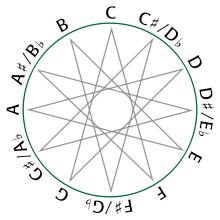 Circle of fifths - Music meets Geometry