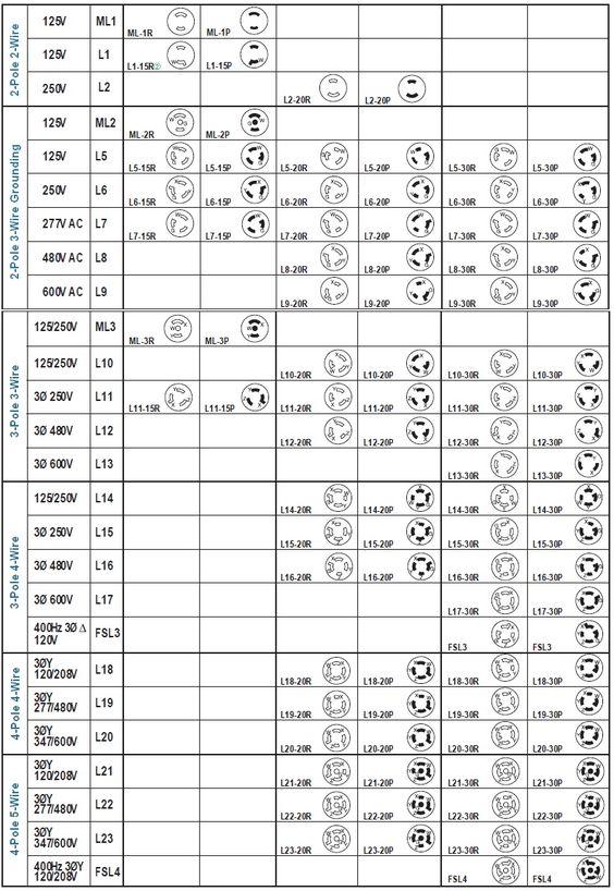 hubbell twist lock plug chart work solutions Pinterest Chart - conduit fill chart