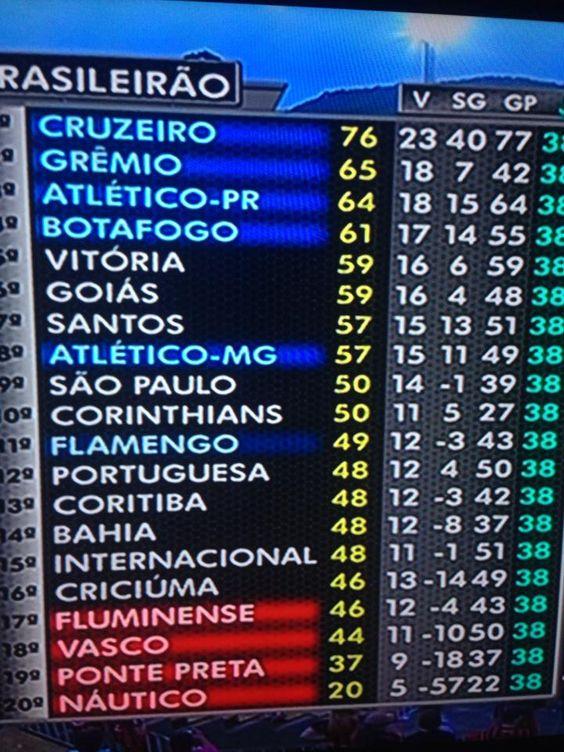 Fim de papo! Acabou o Campeonato Brasileiro 2013. (08/12/2013)