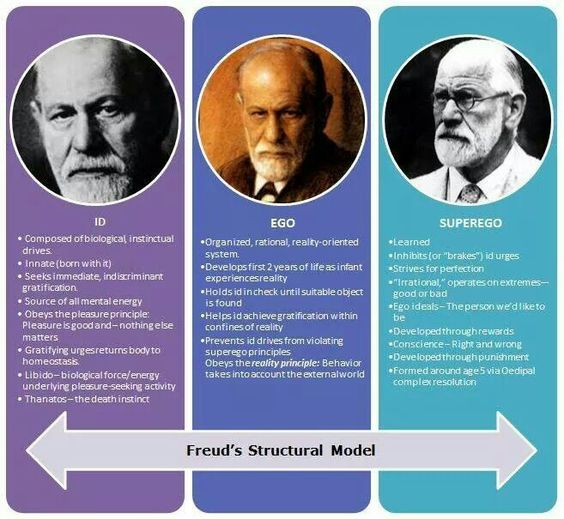 freud vs marx essay You have not saved any essays in the book civilization and its discontents , sigmund freud tries to compare and differentiate the psychoanalysis to other accepted scientific disciplines but first of all we should establish the key point of the text the main idea of civilization and its.