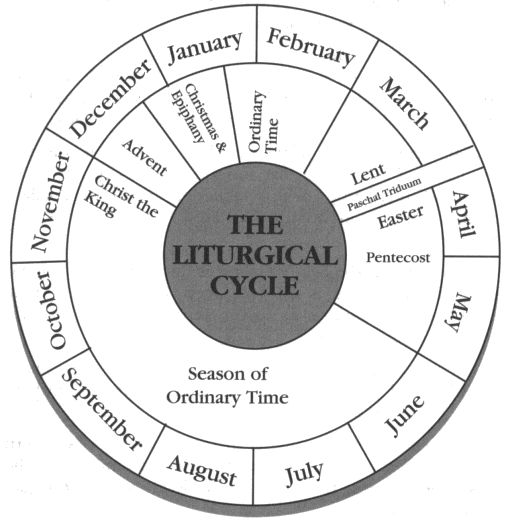 The litergical cycle.