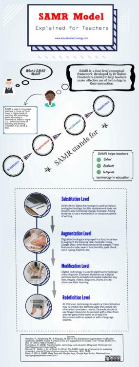 Le modèle SAMR expliqué aux enseignants #innovation #education...