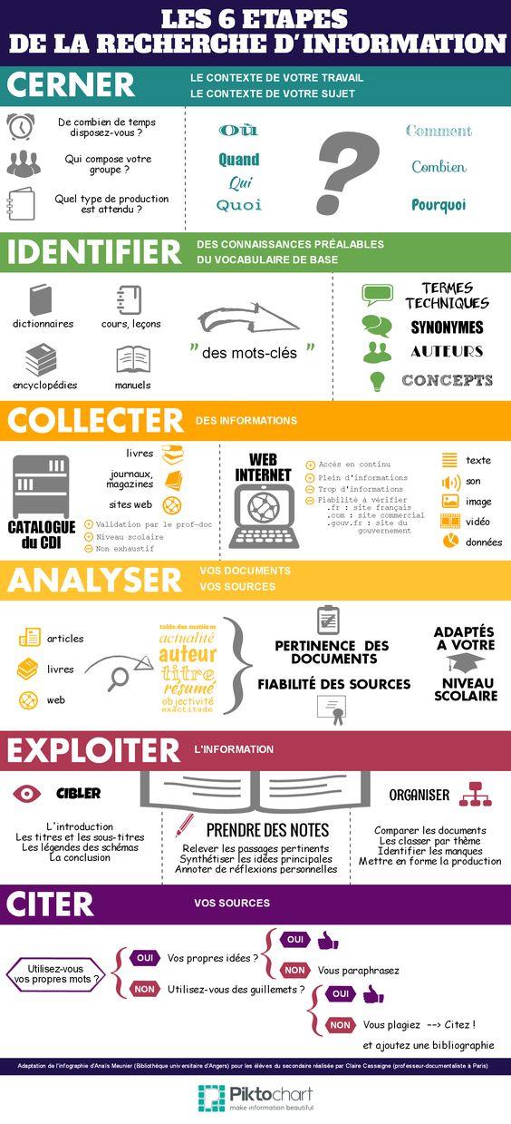 Les 6 étapes de la recherche d'information - Fenetresur - A la rentrée sont programmées les habituelles séances sur la recherche documentaire pour le dossier de SVT en 3e. Pour compléter le Prezi de l'année passée et laisser une trace papier aux élèves, une infographie pour les collégiens. Par Claire Cassaigne 19 octobre 2014