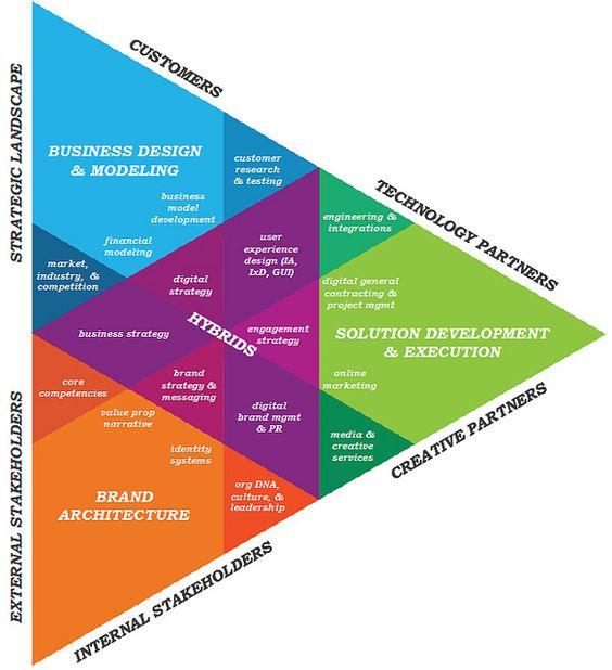Best Business Model Frameworks Images On