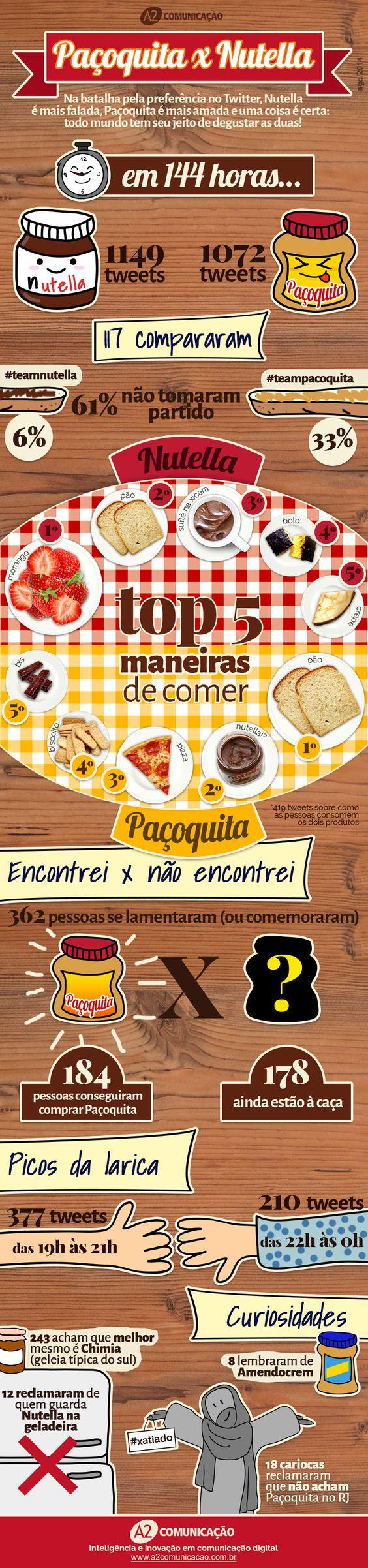 Nutella x Paçoquita | Infográfico revela a disputa de popularidade no Twitter - Blue Bus