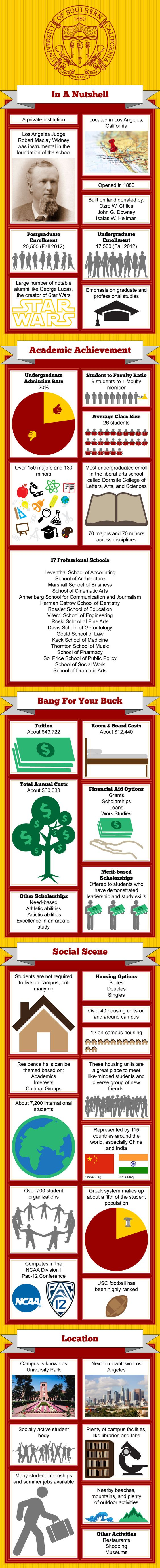 University of Southern California Infographic