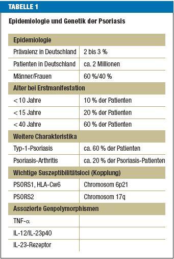 #Weltgesundheitstag: Rund 2 Mio. Deutsche leiden an #Psoriasis #schuppenflechte #hauterkrankung #statistik #psoeasy Quelle: www.aerzteblatt.de