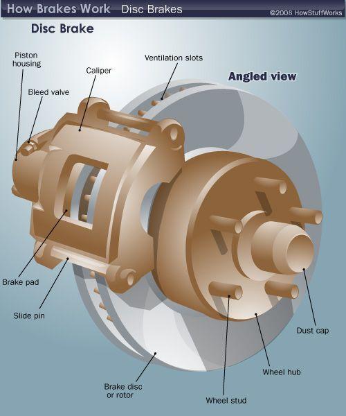 Basic Car Parts Diagram Disc Brake Components Car Mechanic Automotive Repair Auto Repair