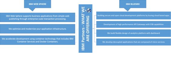 As a reputed IBM Business Partners, we architect, design and implement integrated solutions leveraging IBM WebSphere and IBM Bluemix ecosystem. Visit- http://bit.ly/2fxDBv0