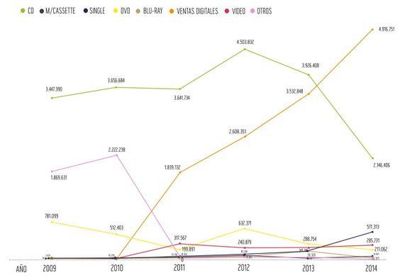 ingresos por venta de formatos musicales en chile