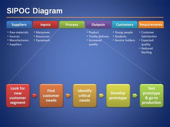 process improvement ideas in manual testing