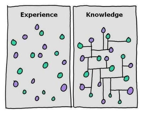 Experience and Knowledge