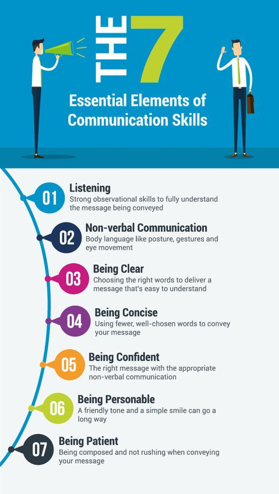 The 7 Essential Elements Of Communication Skills Improve Communication Skills Effective Communication Skills Communication Skills