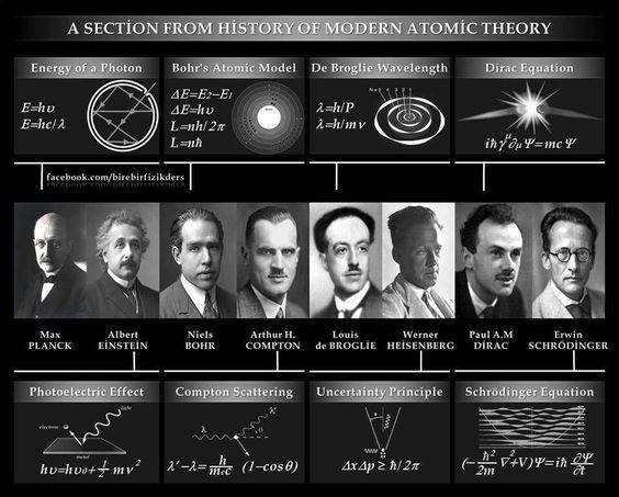 Atomic Theory Timeline Worksheet Karibunicollies – Atomic Timeline Worksheet