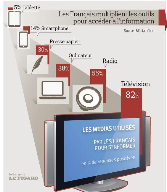 Deux tiers des Français suivent l'actualité plusieurs fois par jour