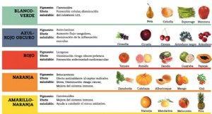 La importancia del color en los zumos