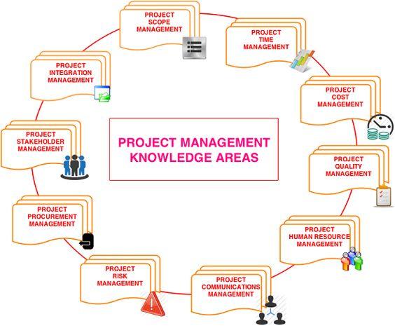 gerenciamento de projetos pmbok pdf free