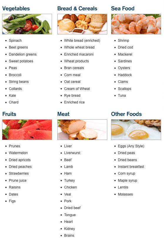 Iron Rich Foods List For Patient Handout