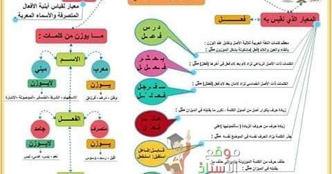 قواعد مادة اللغة العربية السنة أولى متوسط الجيل الثاني Grammar Generation Map