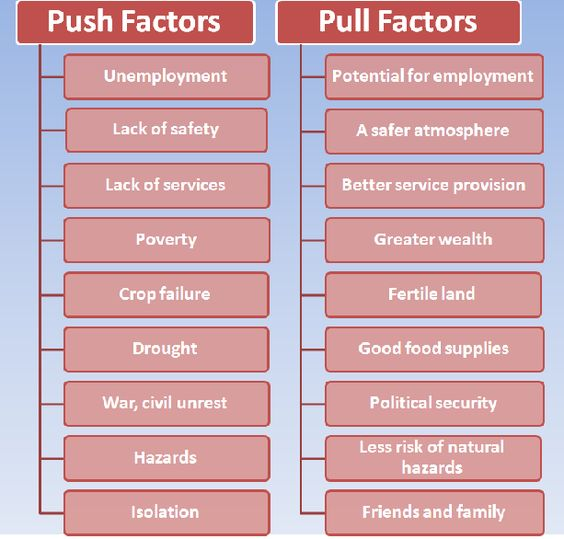 motivation push and pull factor Economic motives loom large in all human movements, but are particularly  important  economic push factors tend to be the exact reversal of the pull factors .
