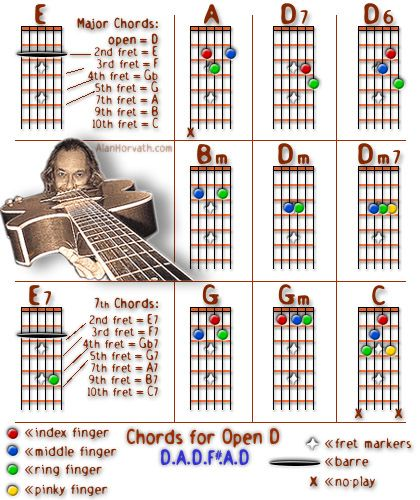 Banjo banjo open chords : Banjo : open d banjo chords Open D Banjo plus Open D Banjo Chords ...