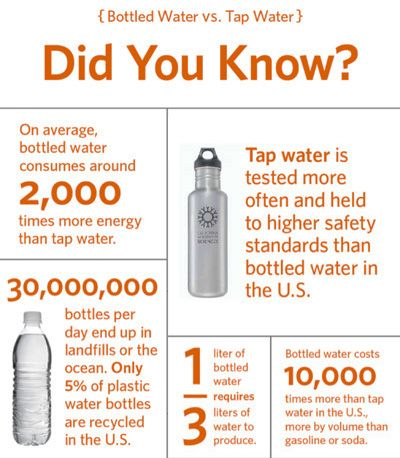 Great Statistics For Why Switching To Reusable Water Bottles Can Make A Difference At Your Event