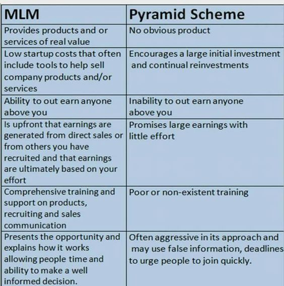 Multi-Level Marketing vs. Pyramid Scheme. Pyramid Schemes are illegal.