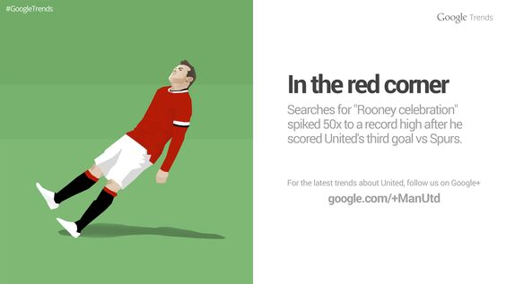 There was plenty of interest online in Wayne Rooney's celebration for @manutd vs Spurs in March 2015, as shown by our Google Trend.
