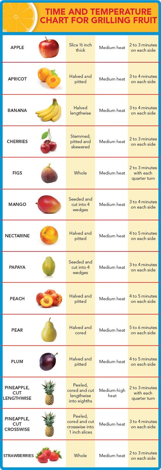 Grilling Fruit - Time & Temperature Chart