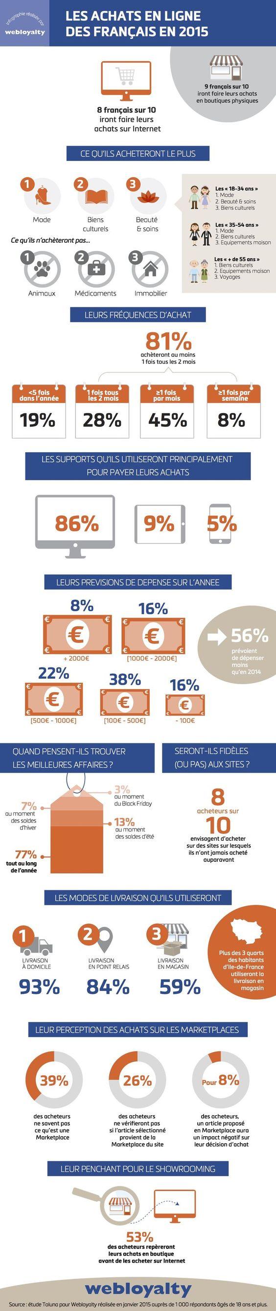 E commerce plus d achats en ligne mais moins de for Idee de commerce en ligne