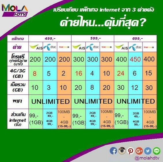 เปรียบเทียบ แพ็กเกจ internet จาก 3 ค่ายดัง #ค่ายไหนคุ้ม!? #4G