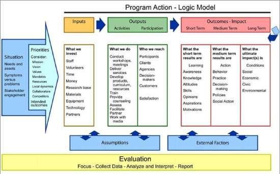 5 Blank Logic Model Templates Program Evaluation Theory Of