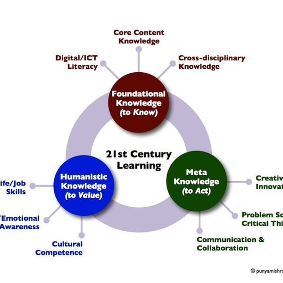 3 Knowledge Domains For The 21st Century Student - Via Leia Jackson