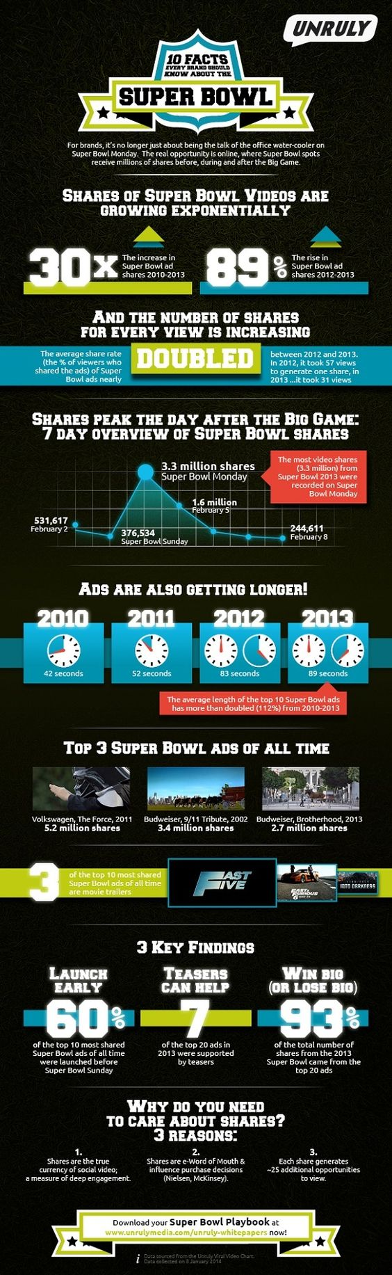 ~10 facts about video shares and #SB commercials