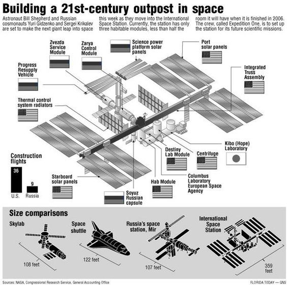 ISS by size and country