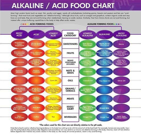 alkaline acidic tabellen diagramme lebensmittel tafeln. Black Bedroom Furniture Sets. Home Design Ideas