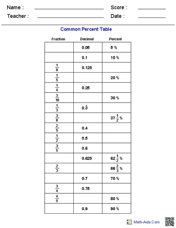 Table of Common Percents Worksheets Bangin outfitz – Percents Worksheets